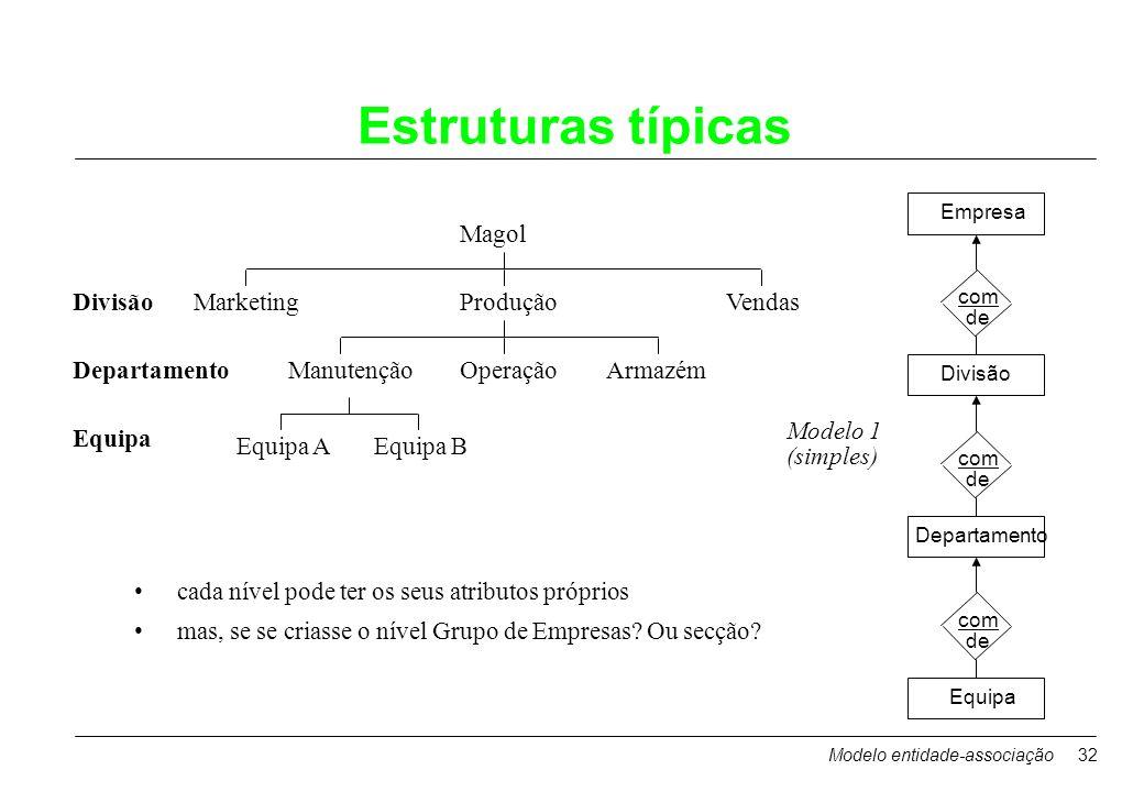 Estruturas típicas Magol Divisão Marketing Produção Vendas