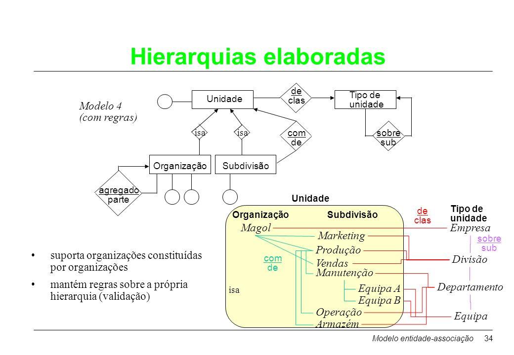 Hierarquias elaboradas