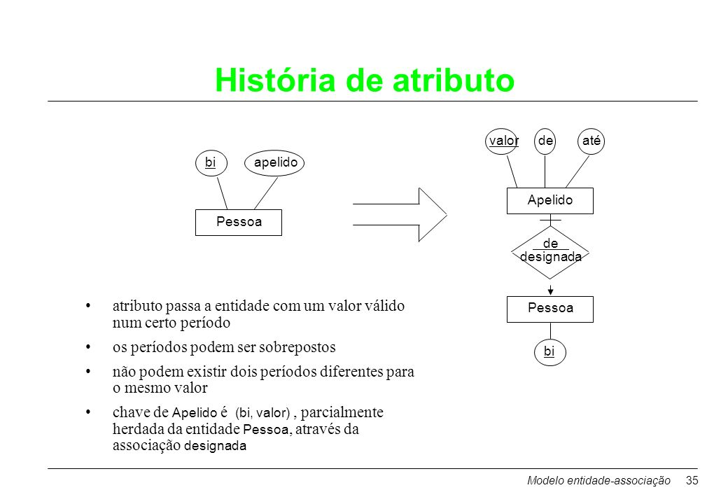 História de atributovalor. de. até. bi. apelido. Apelido. Pessoa. de. designada. atributo passa a entidade com um valor válido num certo período.