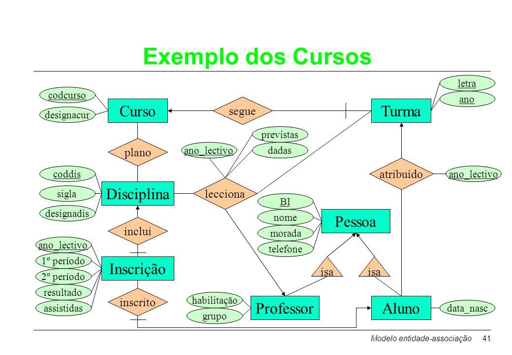 Exemplo dos Cursos Curso Turma Disciplina Pessoa Inscrição Professor