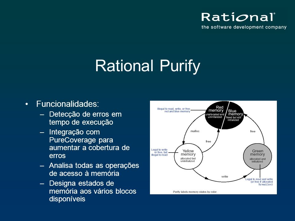 Rational Purify Funcionalidades: