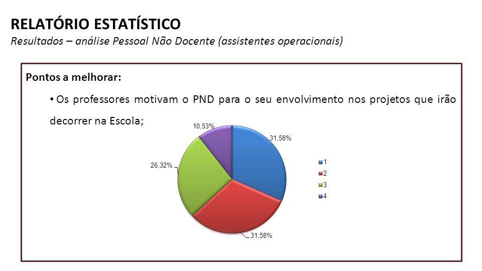 RELATÓRIO ESTATÍSTICO Resultados – análise Pessoal Não Docente (assistentes operacionais)
