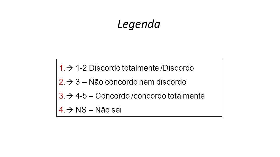 Legenda  1-2 Discordo totalmente /Discordo