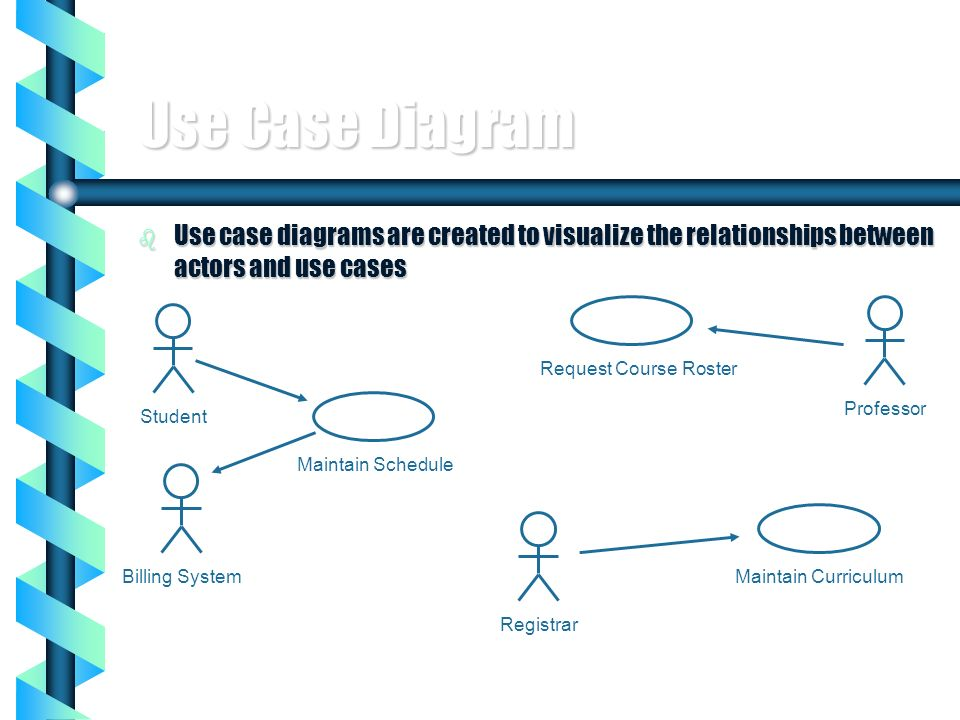 Use Case DiagramUse case diagrams are created to visualize the relationships between actors and use cases.