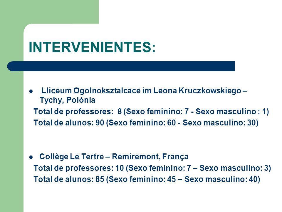 INTERVENIENTES: Lliceum Ogolnoksztalcace im Leona Kruczkowskiego – Tychy, Polónia. Total de professores: 8 (Sexo feminino: 7 - Sexo masculino : 1)