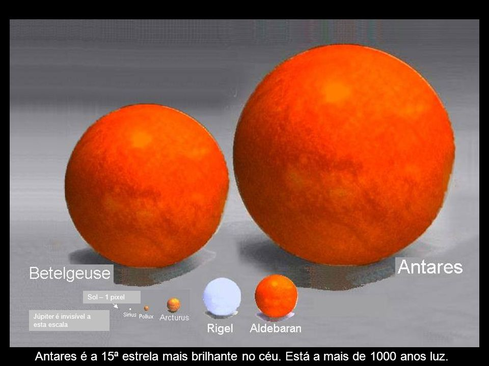 Sol – 1 pixelJúpiter é invisível a esta escala.Antares é a 15ª estrela mais brilhante no céu.