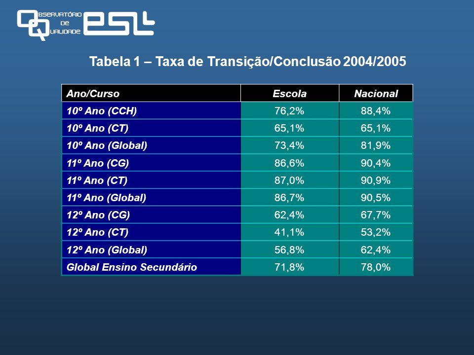 Tabela 1 – Taxa de Transição/Conclusão 2004/2005