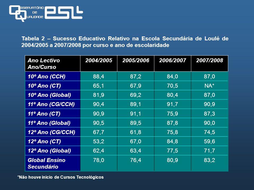 Global Ensino Secundário 78,0 76,4 80,9 83,2