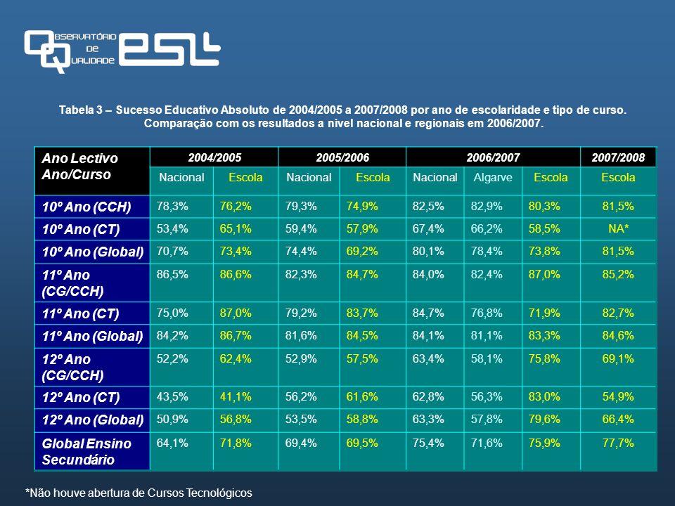 Global Ensino Secundário