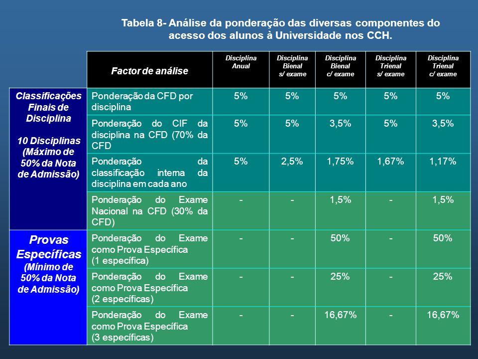 Tabela 8- Análise da ponderação das diversas componentes do acesso dos alunos à Universidade nos CCH.