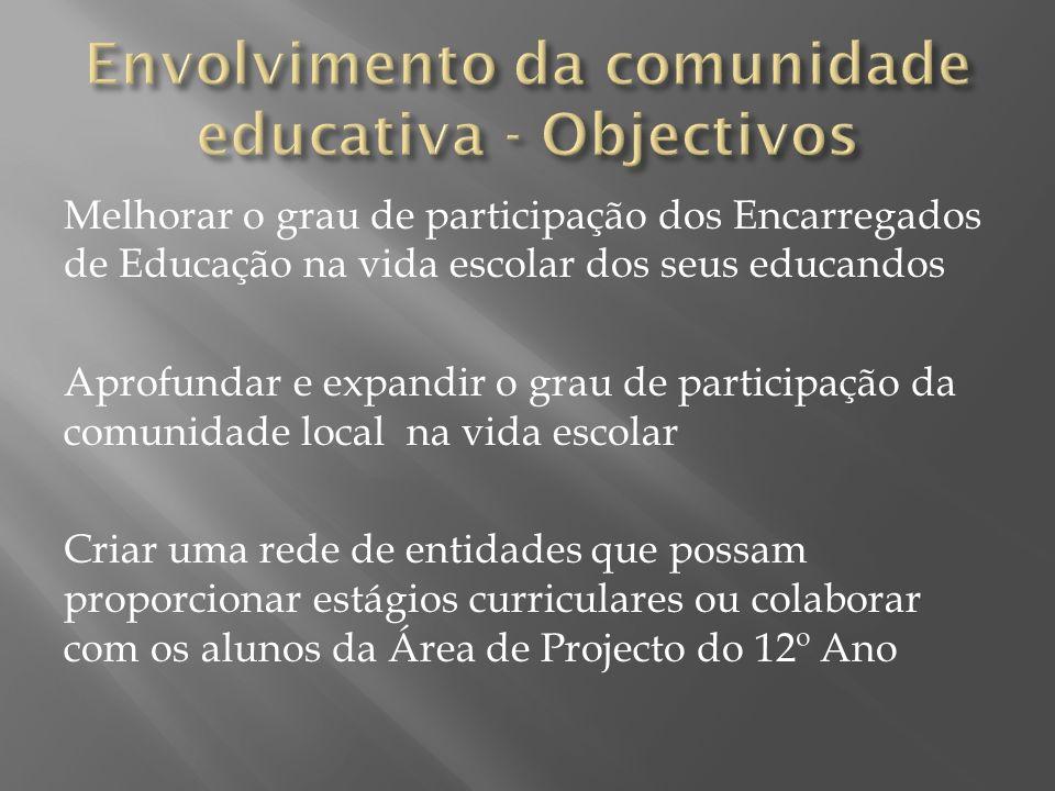 Envolvimento da comunidade educativa - Objectivos