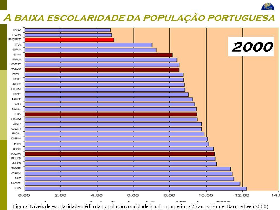 A baixa escolaridade da população portuguesa
