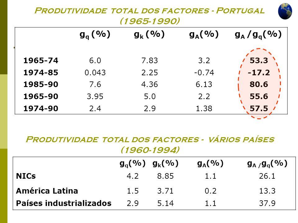 Produtividade total dos factores - Portugal (1965-1990)