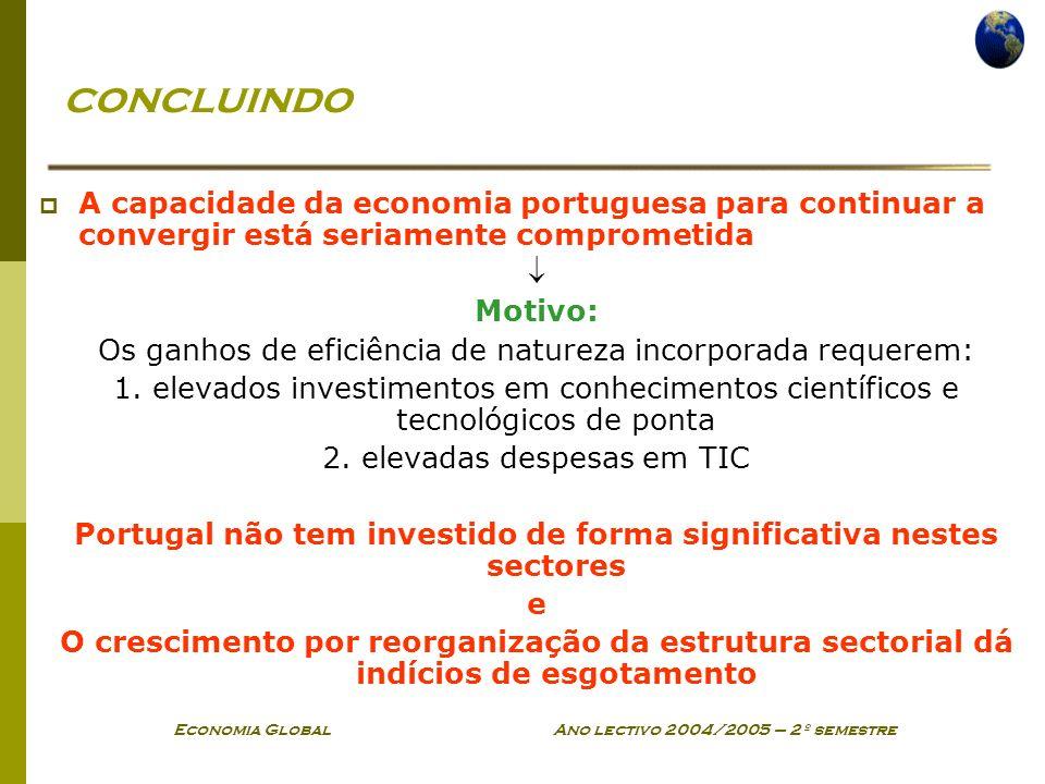 Portugal não tem investido de forma significativa nestes sectores