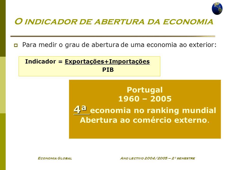 O indicador de abertura da economia