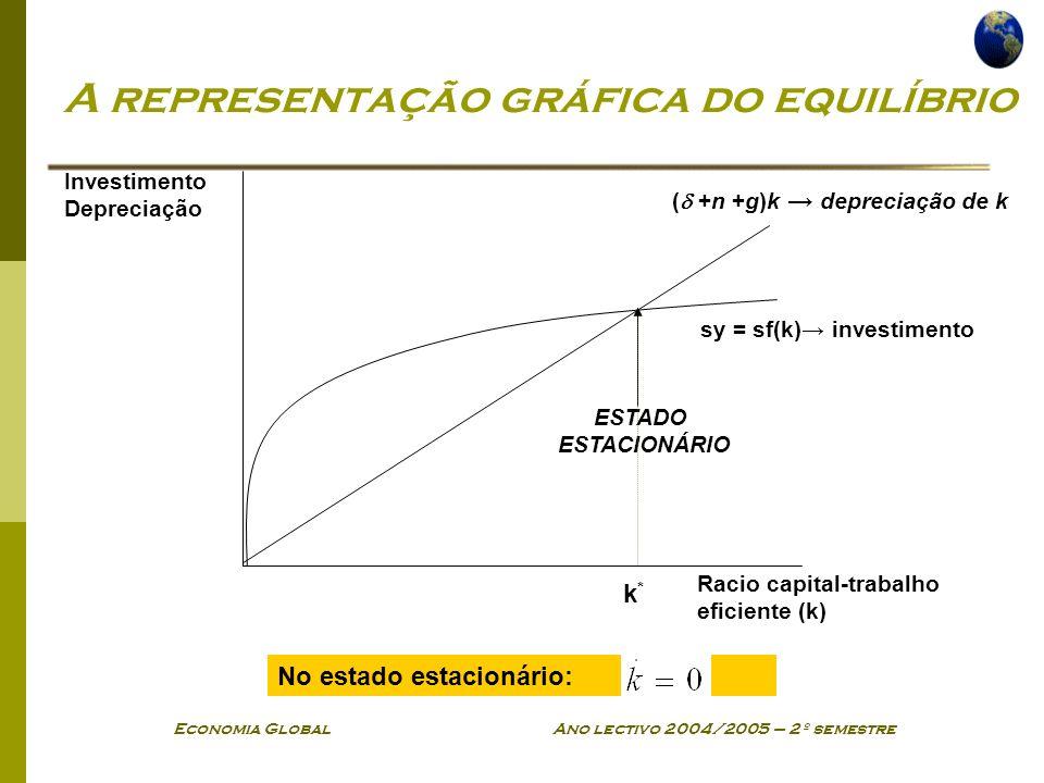 A representação gráfica do equilíbrio