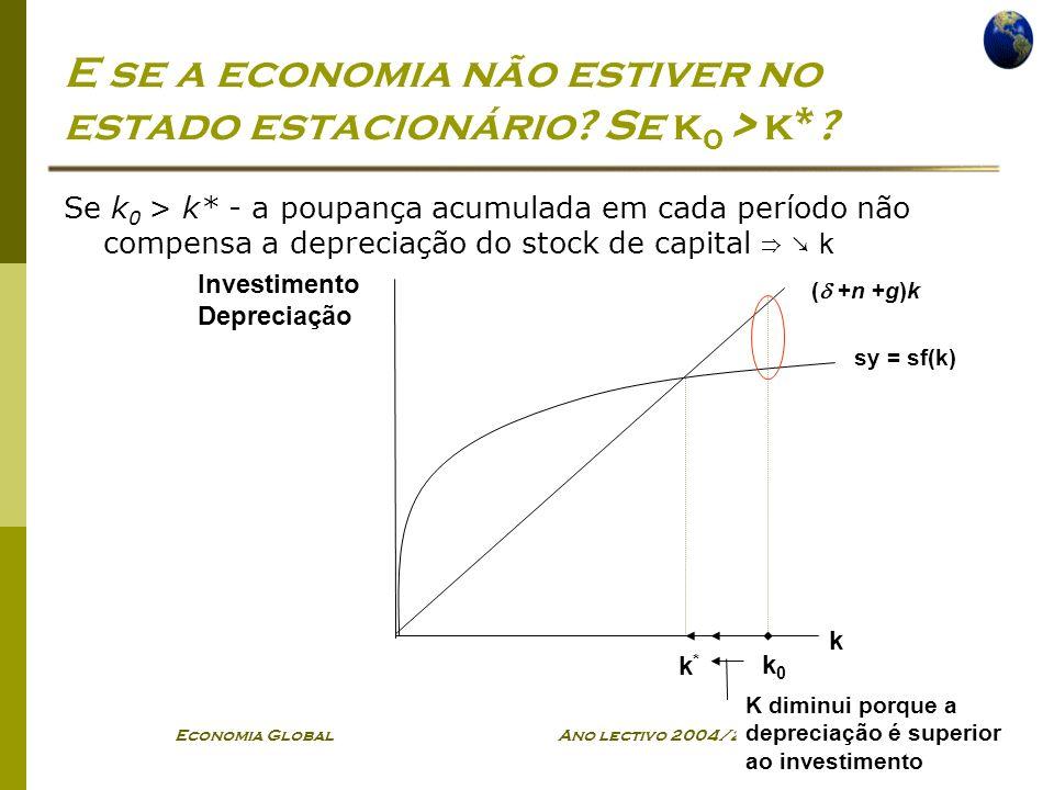 E se a economia não estiver no estado estacionário Se k0 > k*