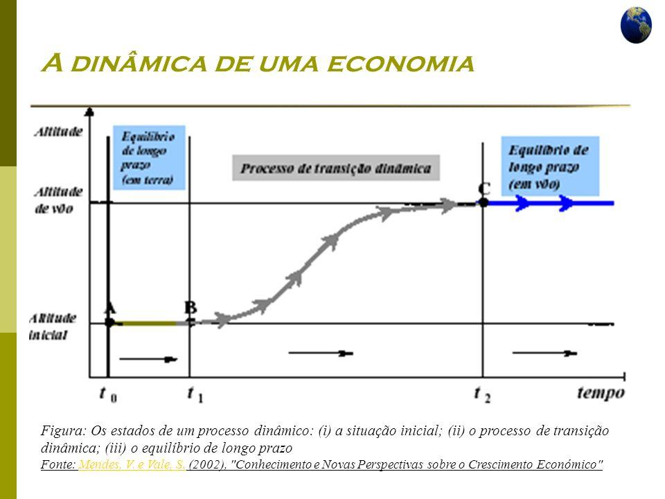 A dinâmica de uma economia