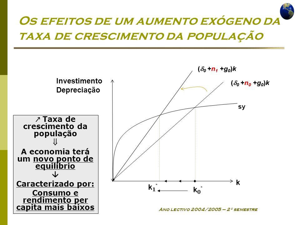 Os efeitos de um aumento exógeno da taxa de crescimento da população