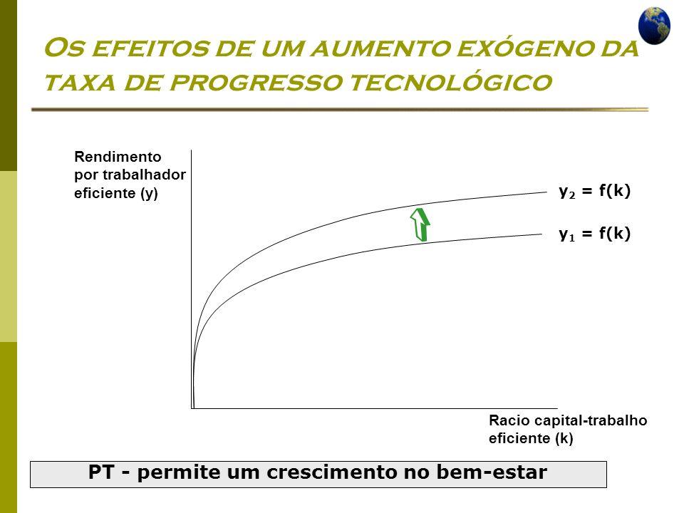 Os efeitos de um aumento exógeno da taxa de progresso tecnológico