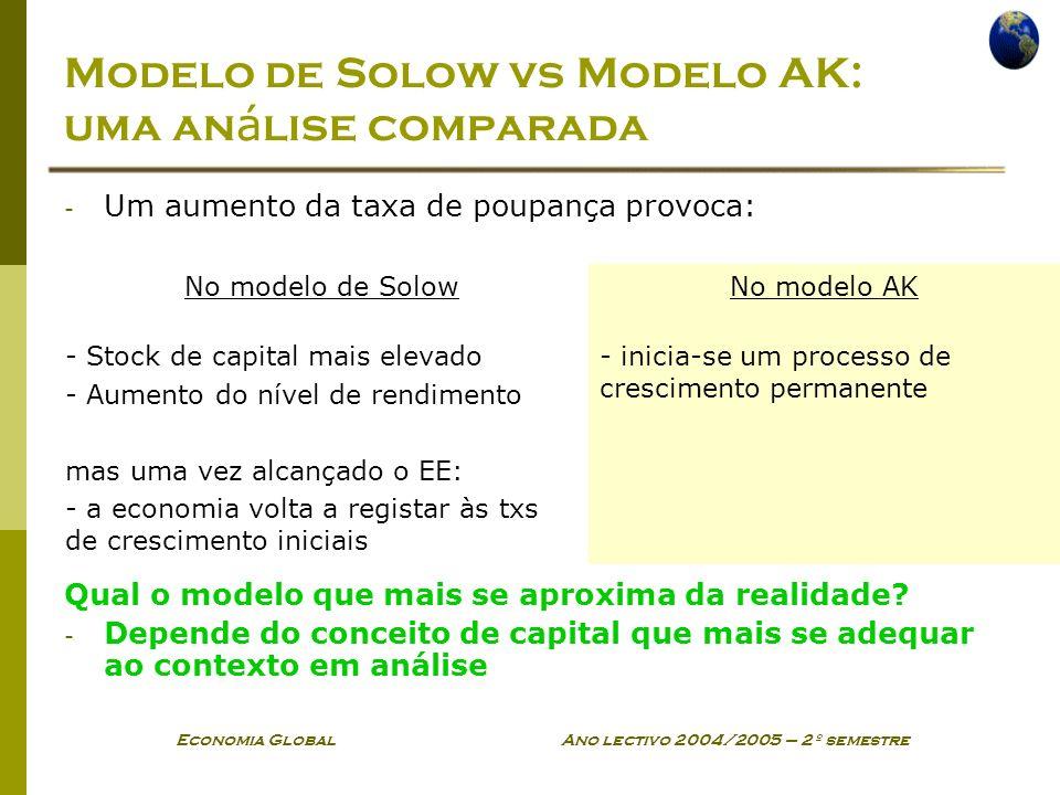 Modelo de Solow vs Modelo AK: uma análise comparada