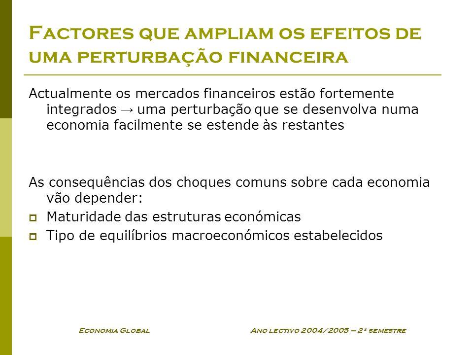 Factores que ampliam os efeitos de uma perturbação financeira