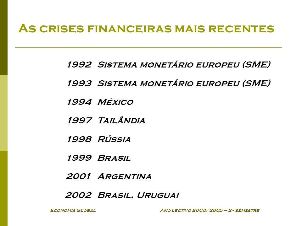 As crises financeiras mais recentes