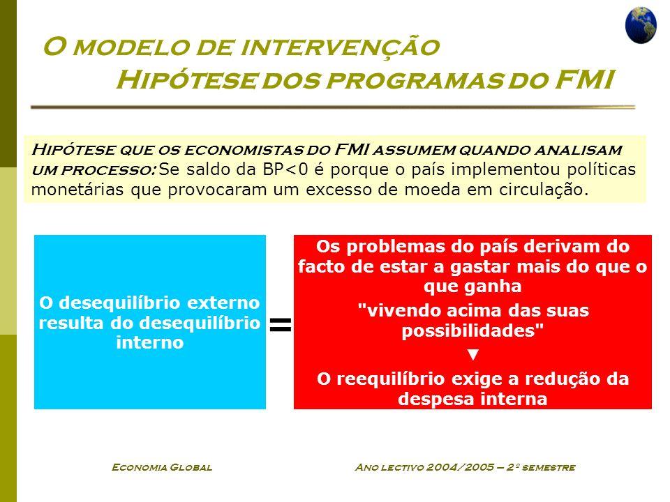 O modelo de intervenção Hipótese dos programas do FMI