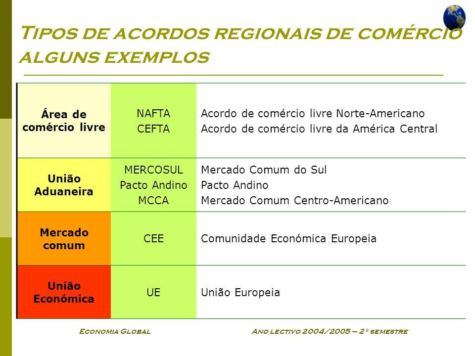 Tipos de acordos regionais de comércio alguns exemplos