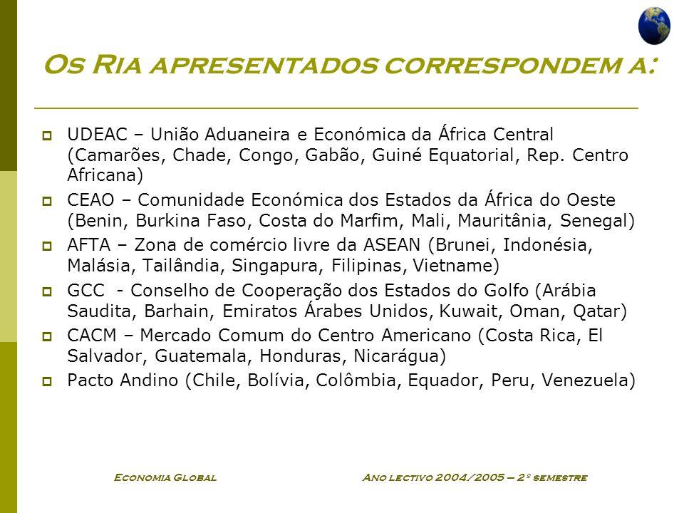 Os Ria apresentados correspondem a:
