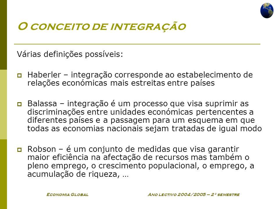 O conceito de integração