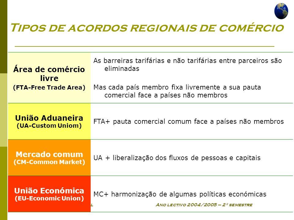 Tipos de acordos regionais de comércio