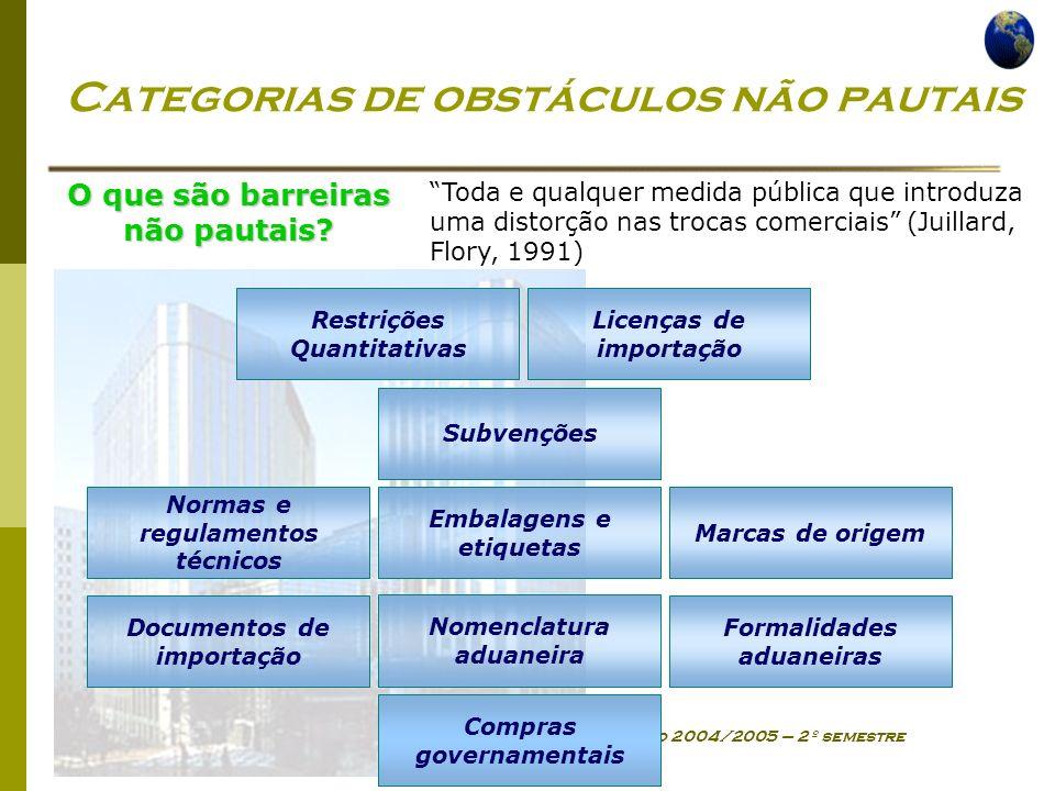 Categorias de obstáculos não pautais