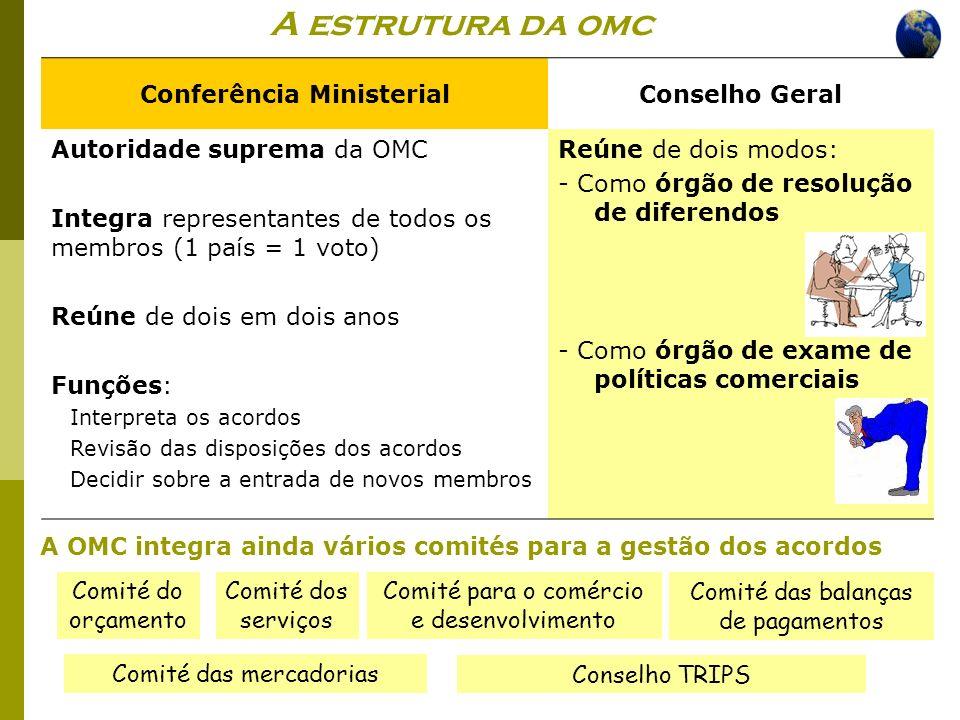 A estrutura da omc Conferência Ministerial Conselho Geral
