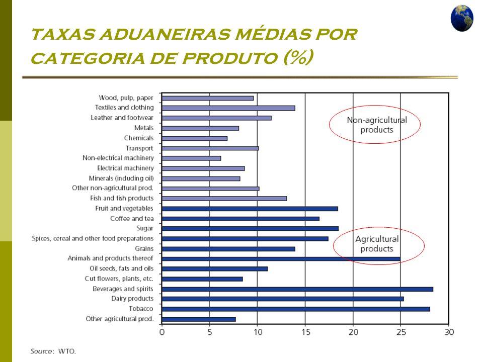 taxas aduaneiras médias por categoria de produto (%)
