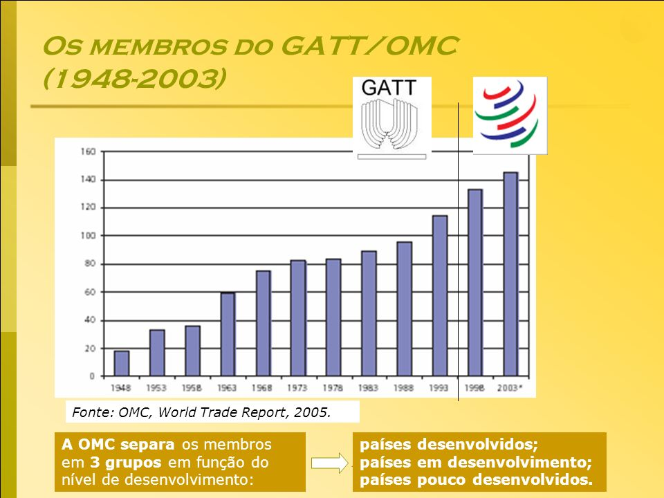 Os membros do GATT/OMC ( )