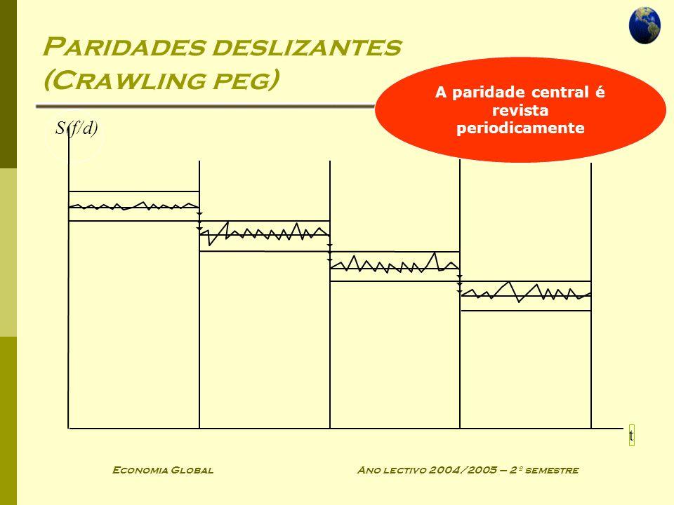 Paridades deslizantes (Crawling peg)