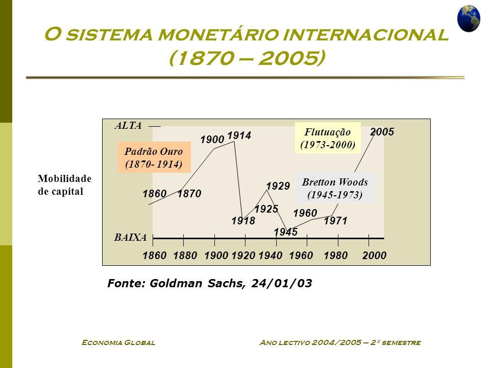 O sistema monetário internacional (1870 – 2005)