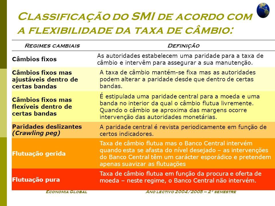 Classificação do SMI de acordo com a flexibilidade da taxa de câmbio: