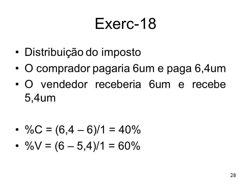 Exerc-18 Distribuição do imposto O comprador pagaria 6um e paga 6,4um