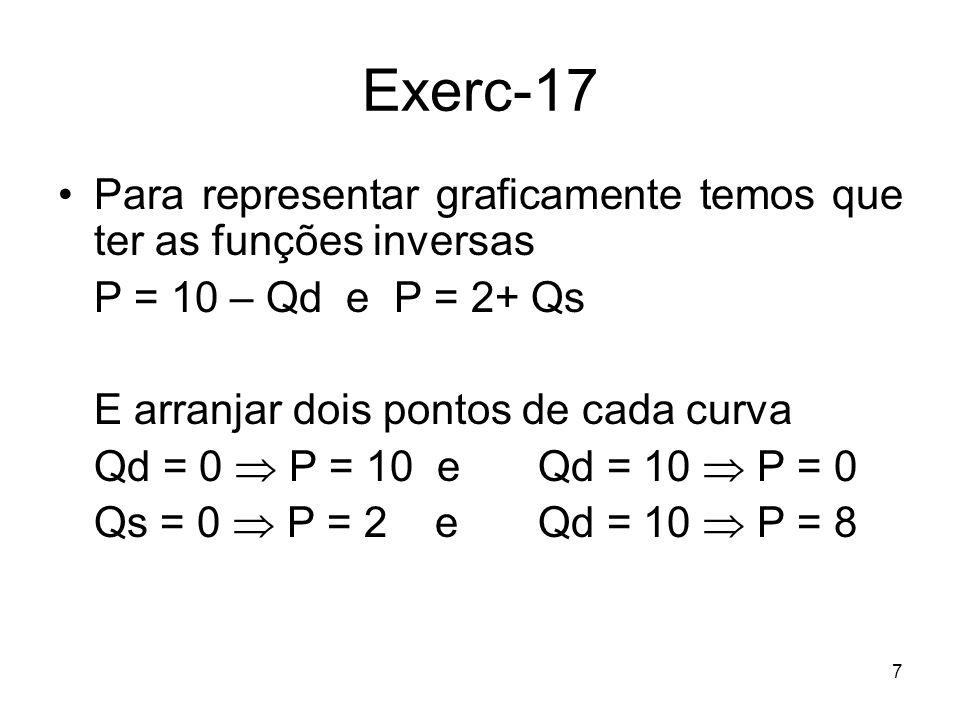 Exerc-17 Para representar graficamente temos que ter as funções inversas. P = 10 – Qd e P = 2+ Qs.