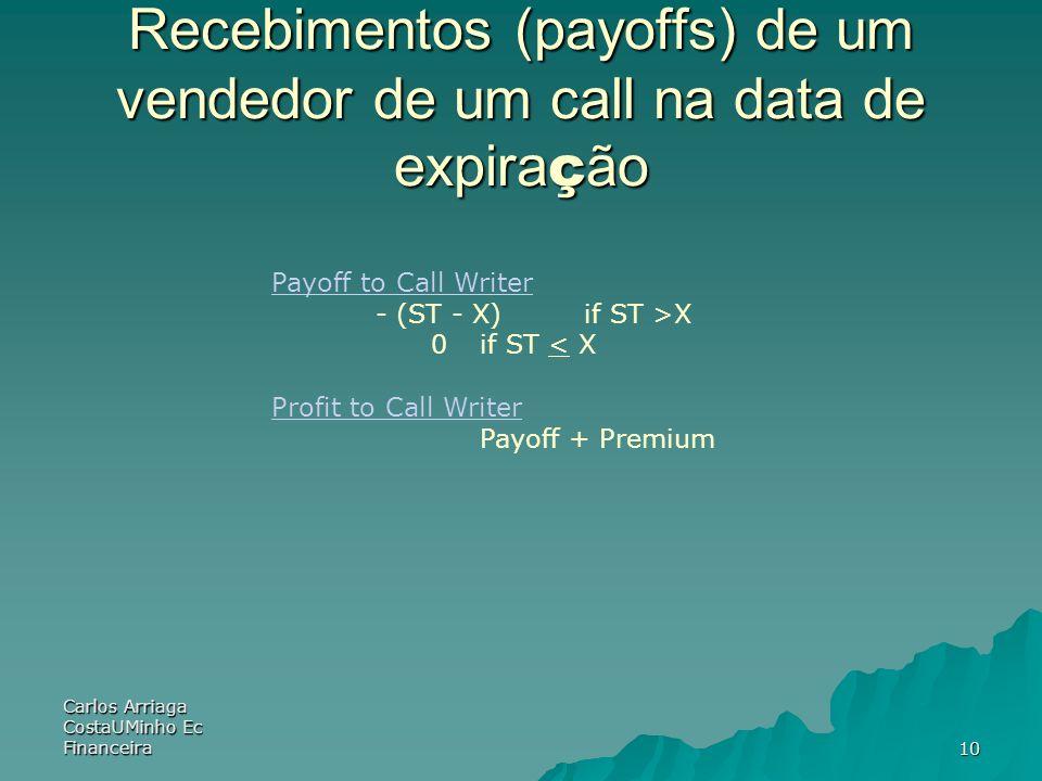 Recebimentos (payoffs) de um vendedor de um call na data de expiração