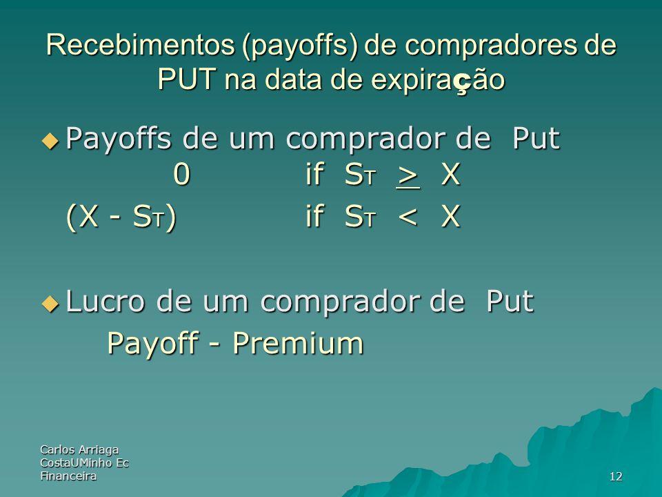 Recebimentos (payoffs) de compradores de PUT na data de expiração
