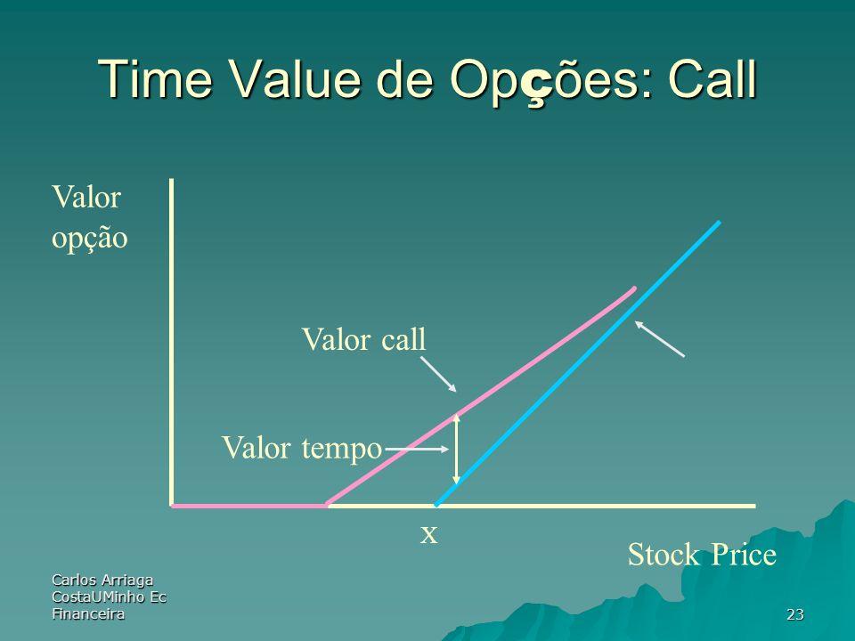 Time Value de Opções: Call