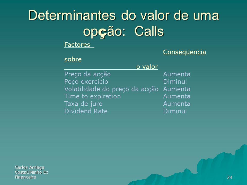 Determinantes do valor de uma opção: Calls