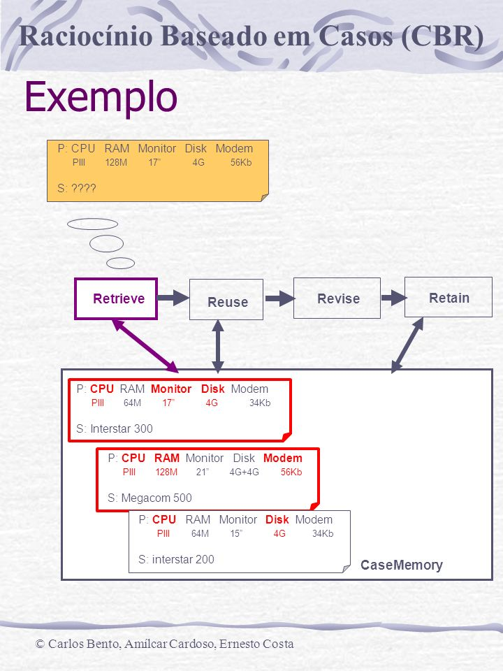 Exemplo Revise Retain Retrieve Reuse CaseMemory