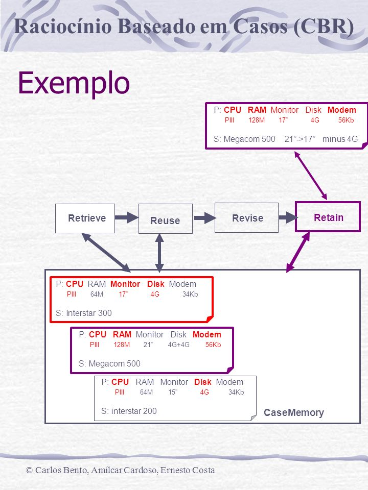 Exemplo Revise Retrieve Retain Reuse CaseMemory