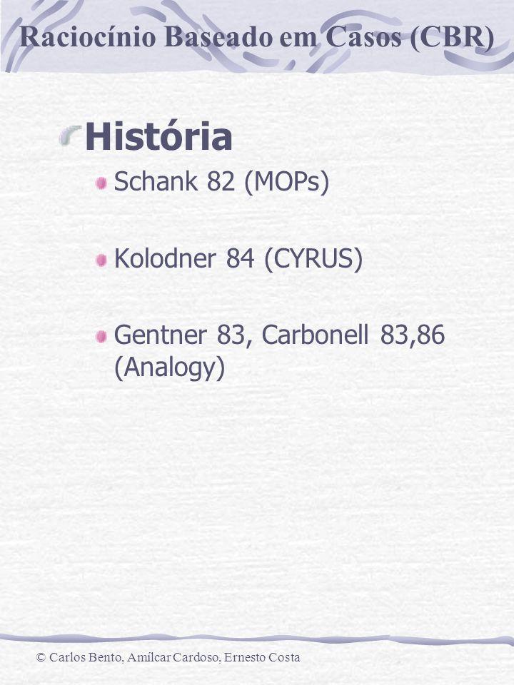 História Schank 82 (MOPs) Kolodner 84 (CYRUS)