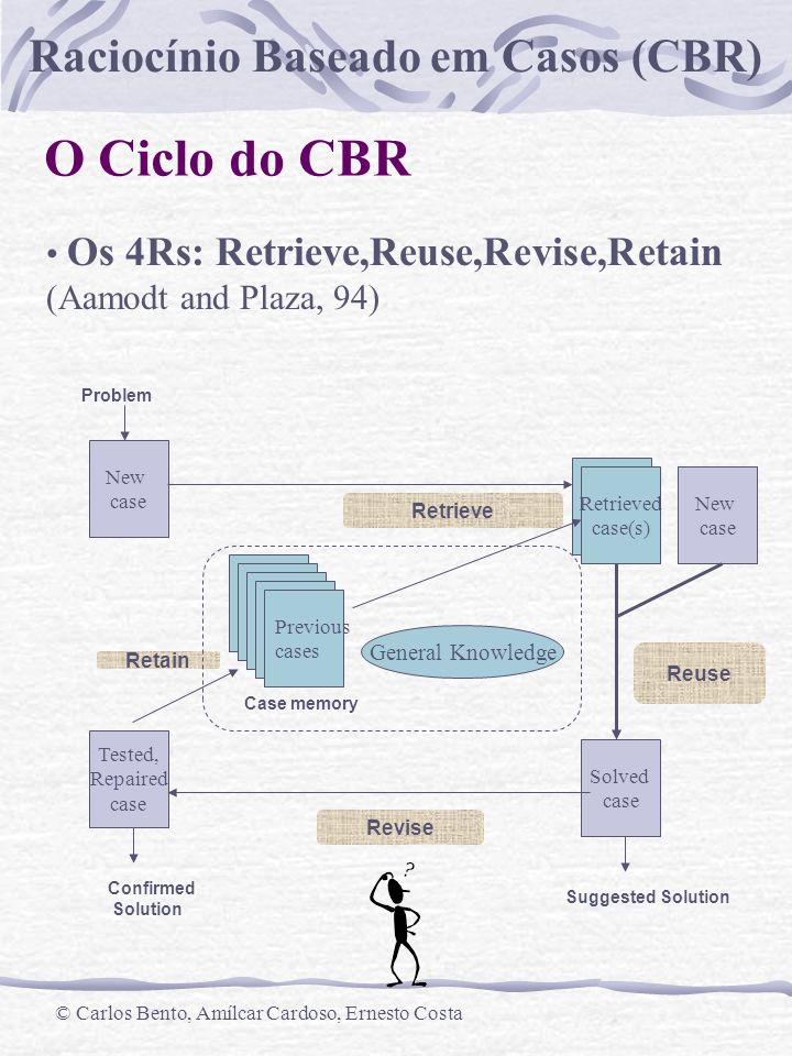 O Ciclo do CBR • Os 4Rs: Retrieve,Reuse,Revise,Retain