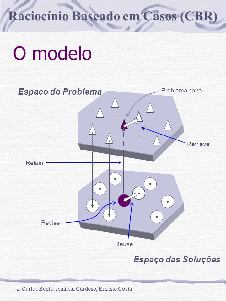O modelo Espaço do Problema Espaço das Soluções Problema novo Retrieve